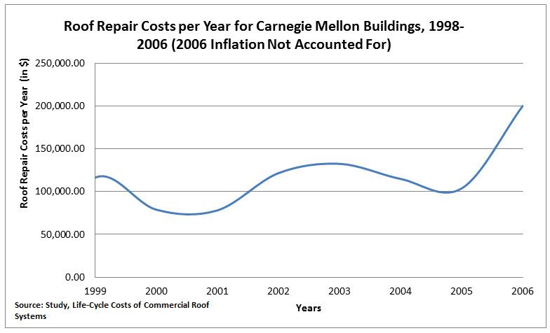 roof-repair-costs-per-year-for-carnegie-mellon-buildings